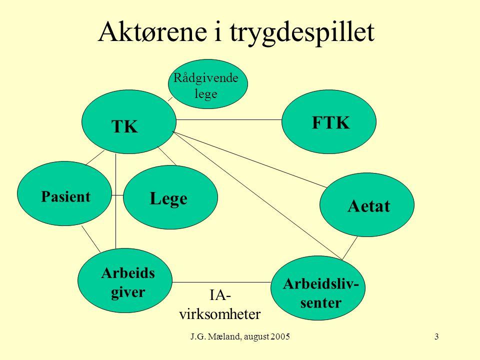 J.G. Mæland, august 20053 Aktørene i trygdespillet Pasient TK Arbeids giver Lege FTK Aetat Arbeidsliv- senter IA- virksomheter Rådgivende lege