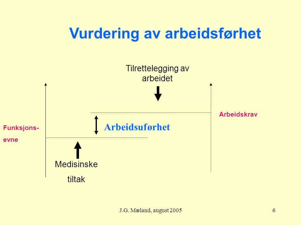 J.G. Mæland, august 20056 Funksjons- evne Arbeidskrav Medisinske tiltak Tilrettelegging av arbeidet Vurdering av arbeidsførhet Arbeidsuførhet
