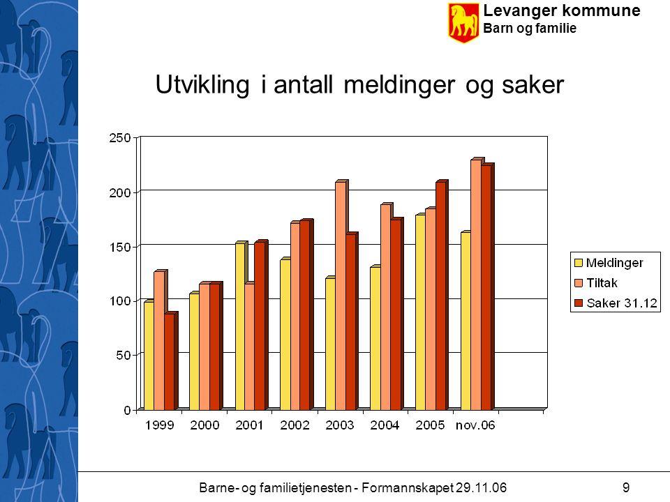 Levanger kommune Barn og familie Barne- og familietjenesten - Formannskapet 29.11.069 Utvikling i antall meldinger og saker