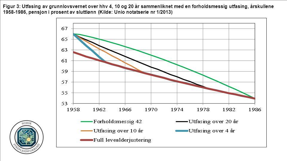 Figur 3: Utfasing av grunnlovsvernet over hhv 4, 10 og 20 år sammenliknet med en forholdsmessig utfasing, årskullene 1958-1986, pensjon i prosent av sluttlønn (Kilde: Unio notatserie nr 1/2013)
