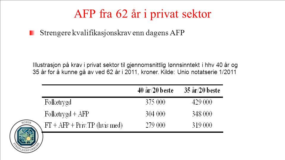 AFP fra 62 år i privat sektor Strengere kvalifikasjonskrav enn dagens AFP Illustrasjon på krav i privat sektor til gjennomsnittlig lønnsinntekt i hhv 40 år og 35 år for å kunne gå av ved 62 år i 2011, kroner.