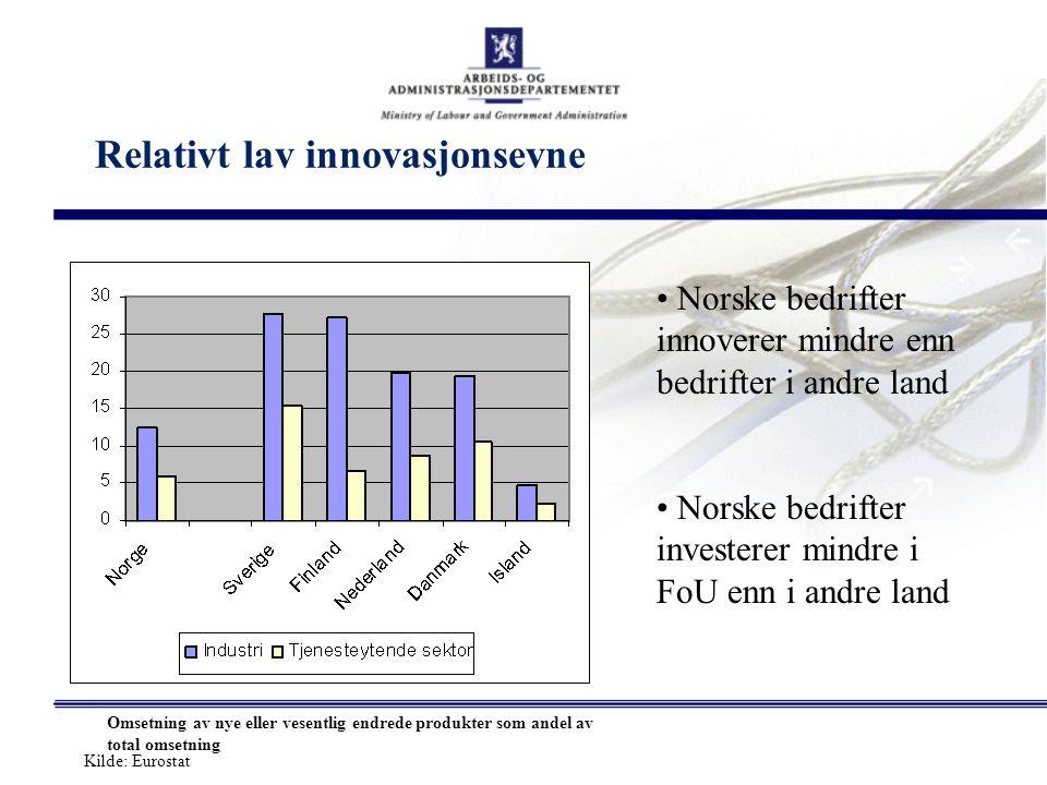 Relativt lav innovasjonsevne Norske bedrifter innoverer mindre enn bedrifter i andre land Norske bedrifter investerer mindre i FoU enn i andre land Kilde: Eurostat Omsetning av nye eller vesentlig endrede produkter som andel av total omsetning
