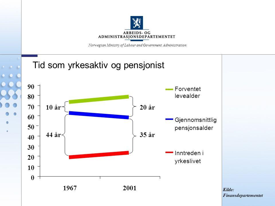 Tid som yrkesaktiv og pensjonist 0 10 20 30 40 50 60 70 80 90 19672001 Inntreden i yrkeslivet Gjennomsnittlig pensjonsalder Forventet levealder 10 år