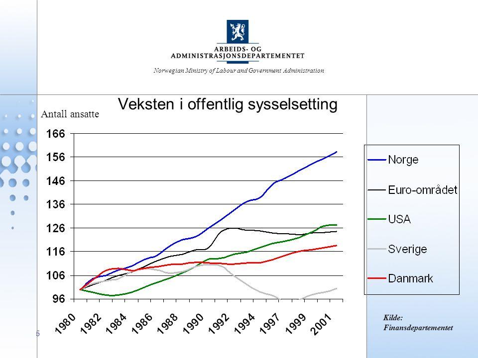 Norwegian Ministry of Labour and Government Administration Veksten i offentlig sysselsetting 5 Kilde: Finansdepartementet Antall ansatte