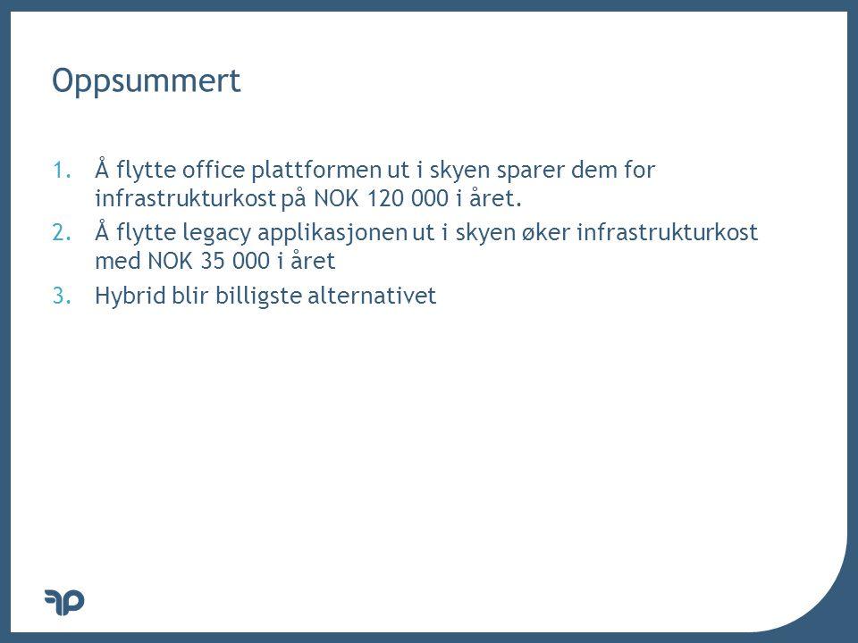 v Oppsummert 1.Å flytte office plattformen ut i skyen sparer dem for infrastrukturkost på NOK 120 000 i året.