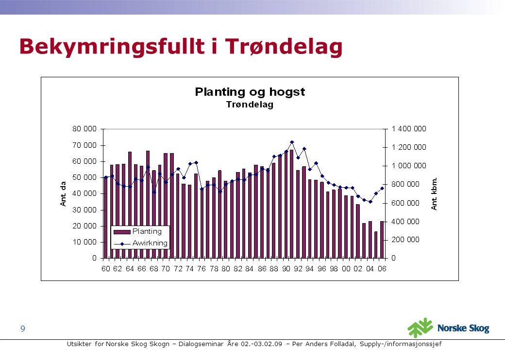 Utsikter for Norske Skog Skogn – Dialogseminar Åre 02.-03.02.09 – Per Anders Folladal, Supply-/informasjonssjef 9 Bekymringsfullt i Trøndelag
