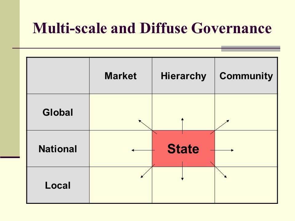 Multi-scale and Diffuse Governance MarketHierarchyCommunity Global National State Local