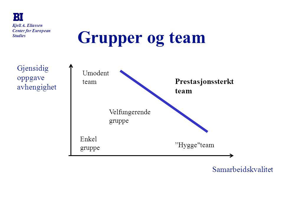 Kjell A. Eliassen Center for European Studies Grupper og team Gjensidig oppgave avhengighet Samarbeidskvalitet Enkel gruppe Velfungerende gruppe Umode