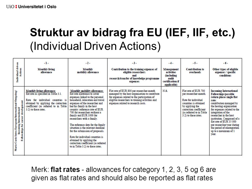 Struktur av bidrag fra EU (IEF, IIF, etc.) (Individual Driven Actions) Merk: flat rates - allowances for category 1, 2, 3, 5 og 6 are given as flat ra