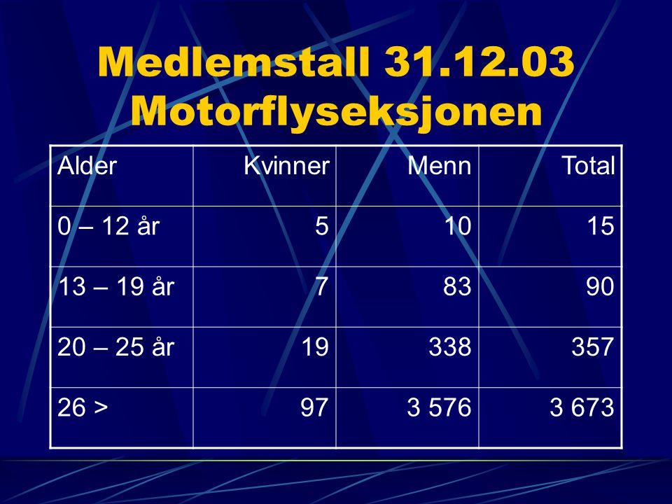 Medlemstall 31.12.03 Motorflyseksjonen AlderKvinnerMennTotal 0 – 12 år51015 13 – 19 år78390 20 – 25 år19338357 26 >973 5763 673