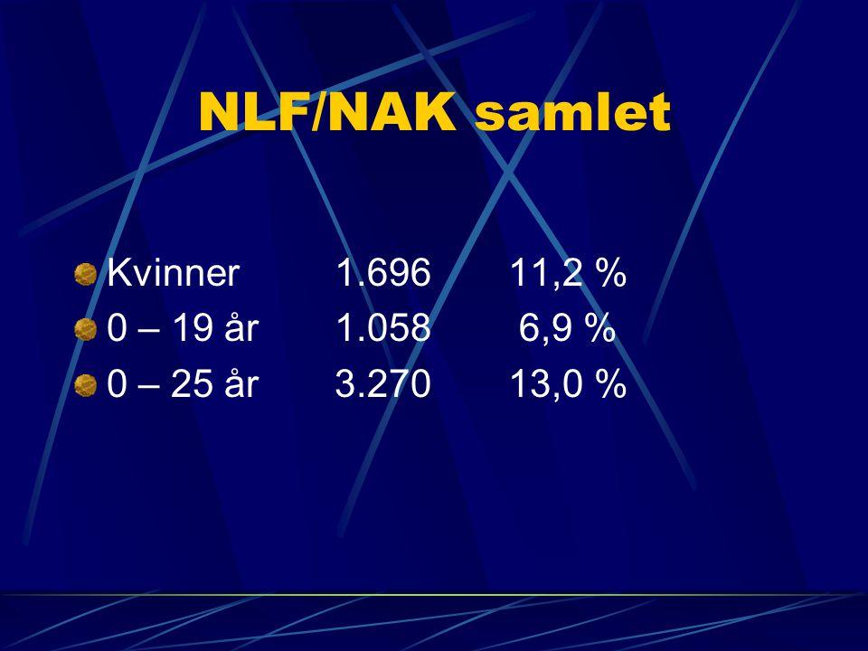 NLF/NAK samlet Kvinner1.696 11,2 % 0 – 19 år1.058 6,9 % 0 – 25 år3.27013,0 %