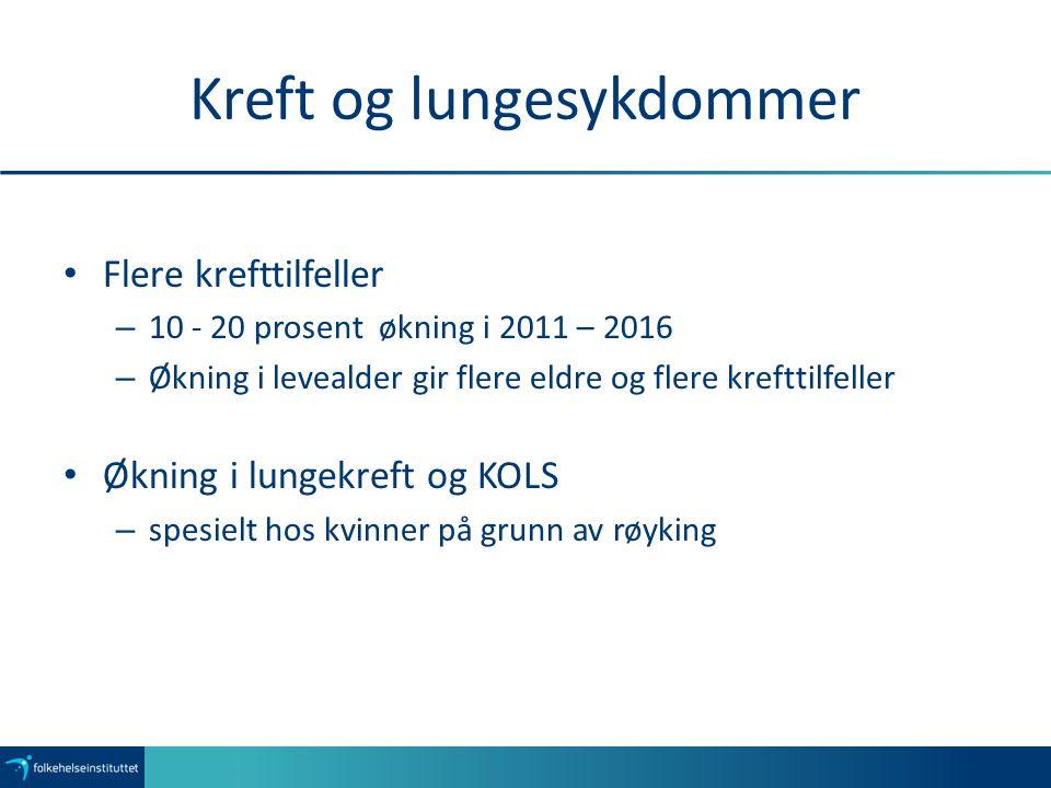 Kreft og lungesykdommer Flere krefttilfeller – 10 - 20 prosent økning i 2011 – 2016 – Økning i levealder gir flere eldre og flere krefttilfeller Øknin