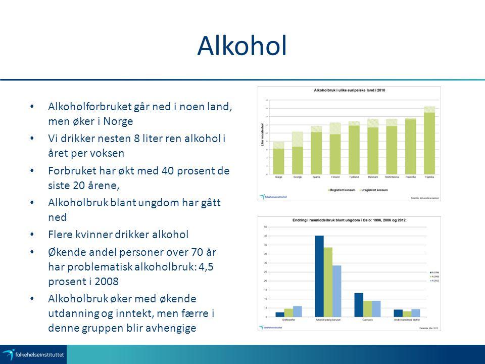 Alkohol Alkoholforbruket går ned i noen land, men øker i Norge Vi drikker nesten 8 liter ren alkohol i året per voksen Forbruket har økt med 40 prosen