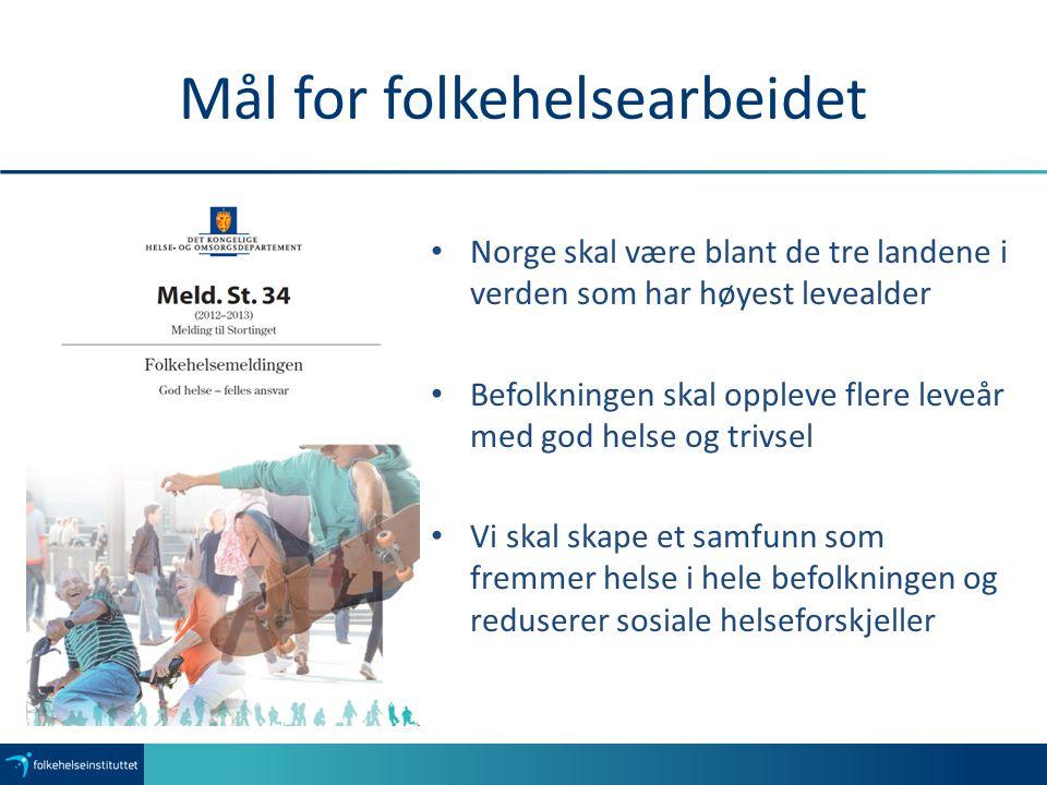 Mål for folkehelsearbeidet Norge skal være blant de tre landene i verden som har høyest levealder Befolkningen skal oppleve flere leveår med god helse