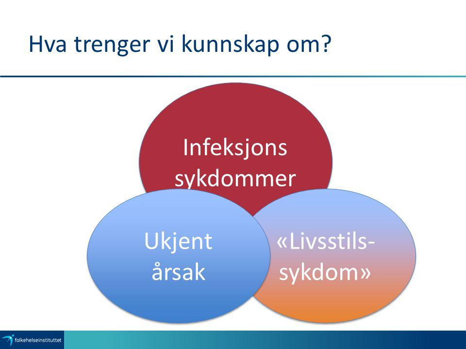 Hva trenger vi kunnskap om? Infeksjons sykdommer Infeksjons sykdommer «Livsstils- sykdom» Ukjent årsak