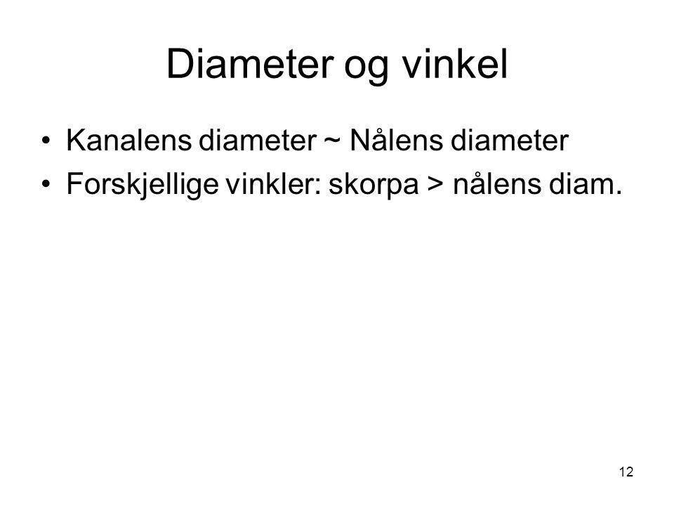 12 Diameter og vinkel Kanalens diameter ~ Nålens diameter Forskjellige vinkler: skorpa > nålens diam.