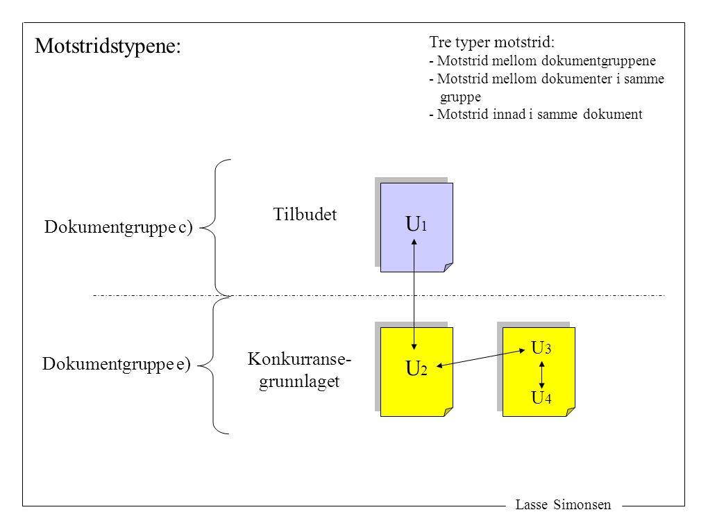 Lasse Simonsen U1U1 U1U1 U2U2 U2U2 U4U4 U3U3 Konkurranse- grunnlaget Tilbudet Motstridstypene: Dokumentgruppe e) Dokumentgruppe c) Tre typer motstrid: