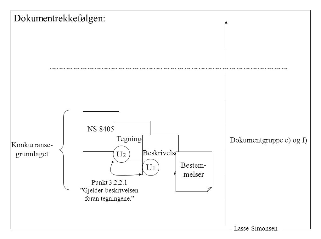 Lasse Simonsen NS 8405 Konkurranse- grunnlaget Dokumentrekkefølgen: Tegninger Beskrivelse Bestem- melser U1U1 U2U2 Dokumentgruppe e) og f) Punkt 3.2,2