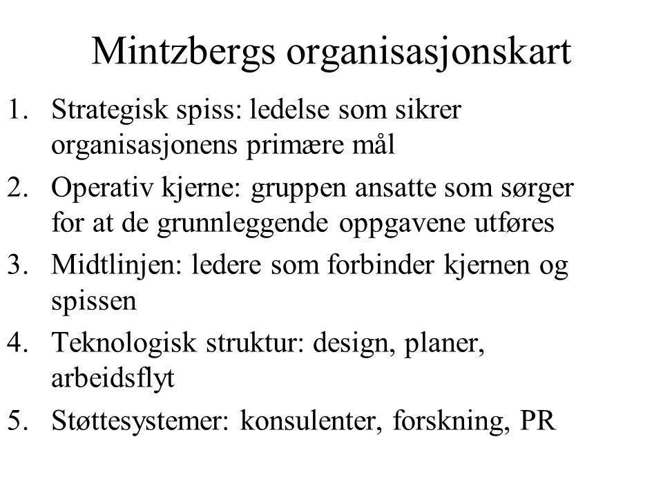 Mintzbergs organisasjonskart 1.Strategisk spiss: ledelse som sikrer organisasjonens primære mål 2.Operativ kjerne: gruppen ansatte som sørger for at d