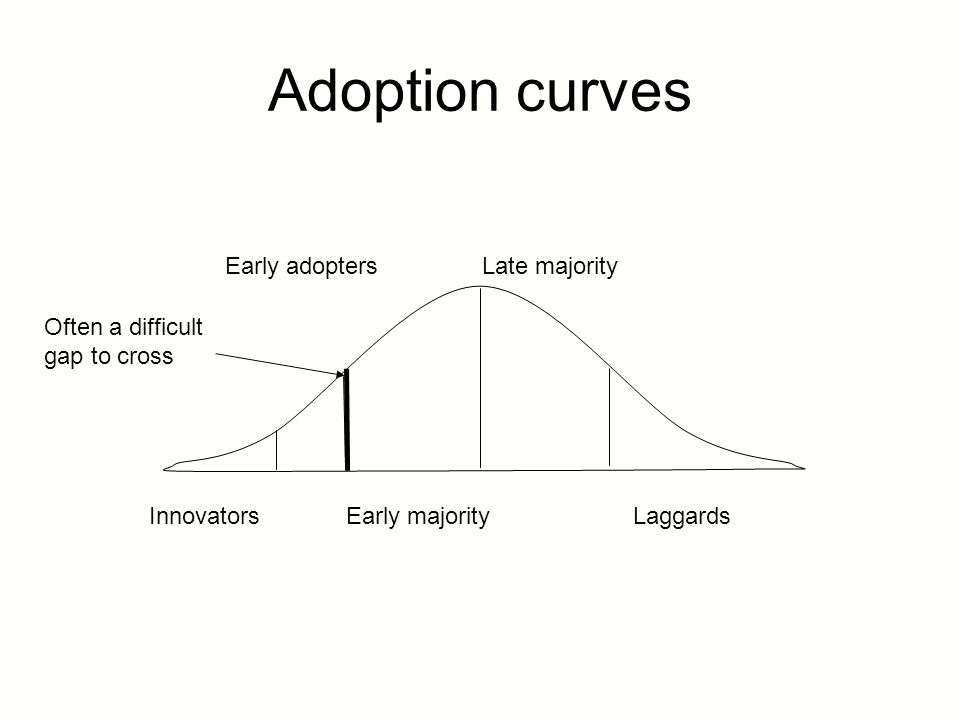 Adoption curves Innovators Early adopters Early majority Late majority Laggards Often a difficult gap to cross