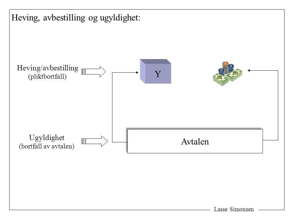 Lasse Simonsen Avtalen Y Heving/avbestilling (pliktbortfall) Ugyldighet (bortfall av avtalen) Heving, avbestilling og ugyldighet: