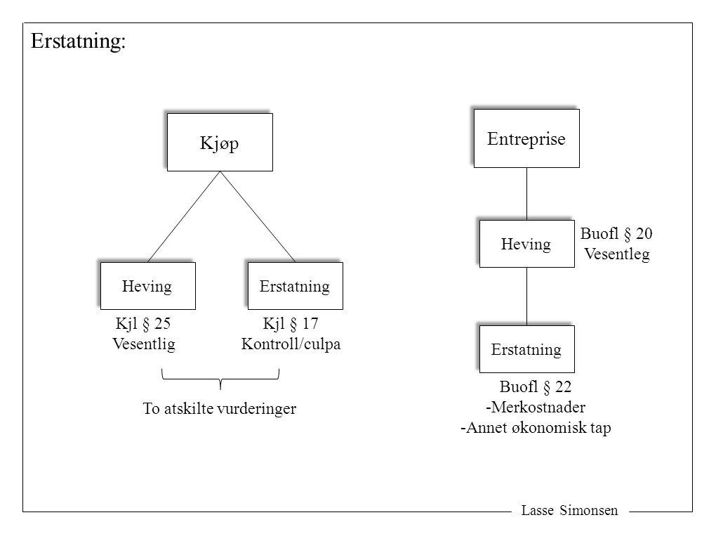 Lasse Simonsen Erstatning: Kjøp Heving Erstatning Kjl § 25 Vesentlig Kjl § 17 Kontroll/culpa Entreprise Heving Buofl § 22 -Merkostnader -Annet økonomi