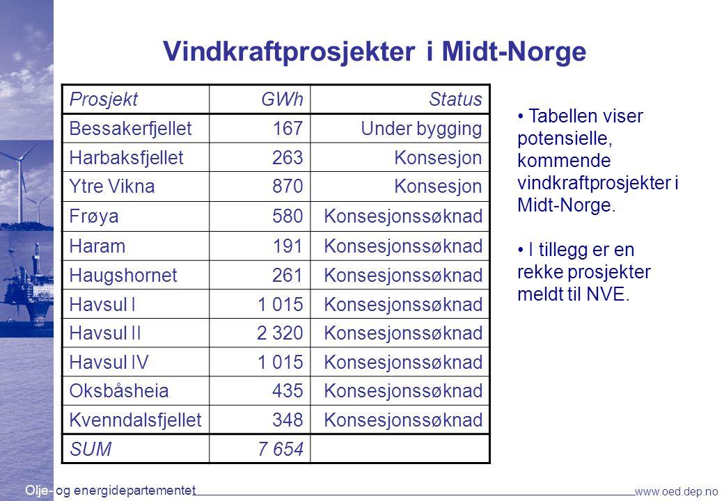 Olje- og energidepartementet www.oed.dep.no Vindkraftprosjekter i Midt-Norge ProsjektGWhStatus Bessakerfjellet167Under bygging Harbaksfjellet263Konses