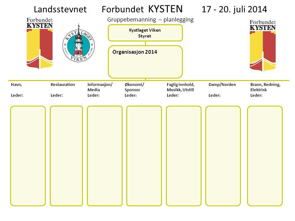 Landsstevnet Forbundet KYSTEN 17 - 20. juli 2014 Gruppebemanning – planlegging Kystlaget Viken Styret Organisasjon 2014 Havn, Leder: Restauration Lede