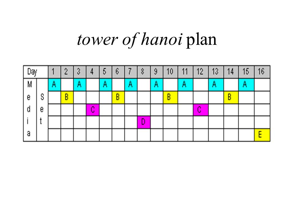 tower of hanoi plan