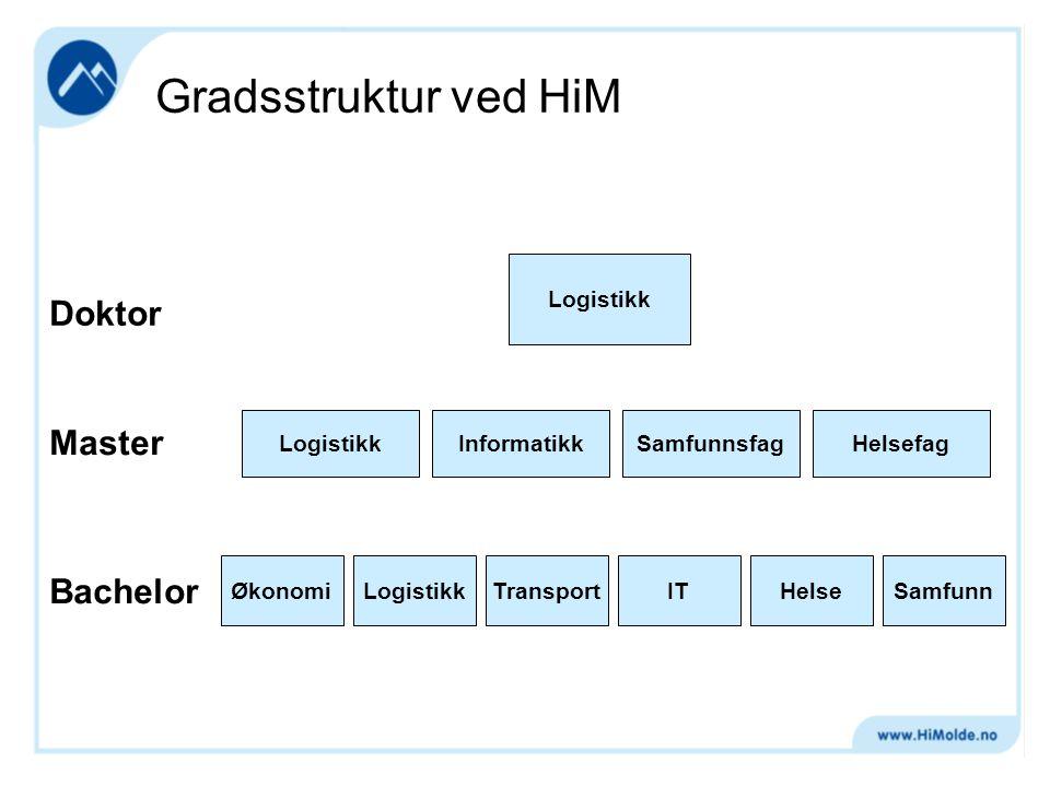 Doktor Master Bachelor ØkonomiLogistikkTransportITHelseSamfunn Logistikk InformatikkSamfunnsfagHelsefag Gradsstruktur ved HiM