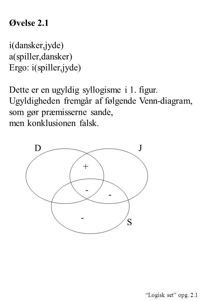 """""""Logisk set"""" opg. 2.1 Øvelse 2.1 i(dansker,jyde) a(spiller,dansker) Ergo: i(spiller,jyde) Dette er en ugyldig syllogisme i 1. figur. Ugyldigheden frem"""