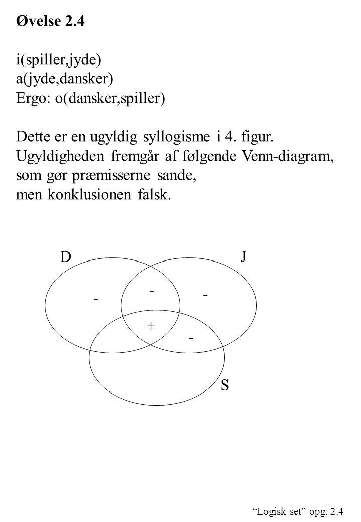 """""""Logisk set"""" opg. 2.4 Øvelse 2.4 i(spiller,jyde) a(jyde,dansker) Ergo: o(dansker,spiller) Dette er en ugyldig syllogisme i 4. figur. Ugyldigheden frem"""