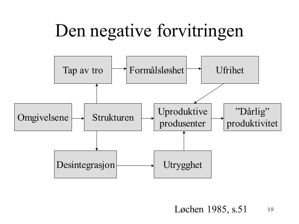 19 Den negative forvitringen Tap av troFormålsløshetUfrihet OmgivelseneStrukturen Uproduktive produsenter Dårlig produktivitet DesintegrasjonUtrygghet Løchen 1985, s.51