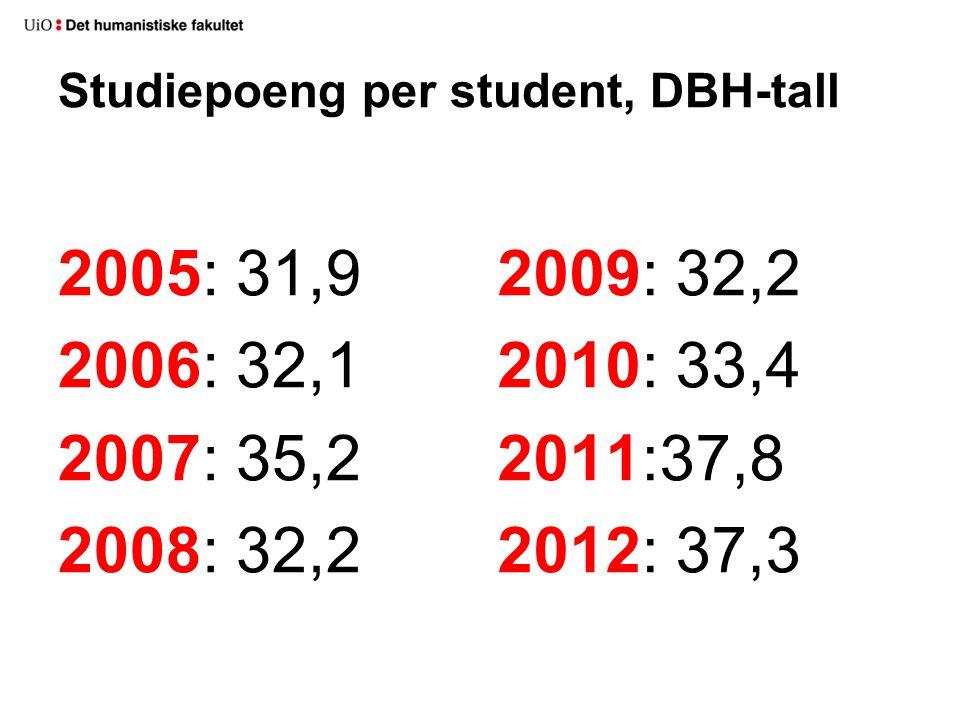 Studiepoeng per student, DBH-tall 2005: 31,9 2006: 32,1 2007: 35,2 2008: 32,2 2009: 32,2 2010: 33,4 2011:37,8 2012: 37,3