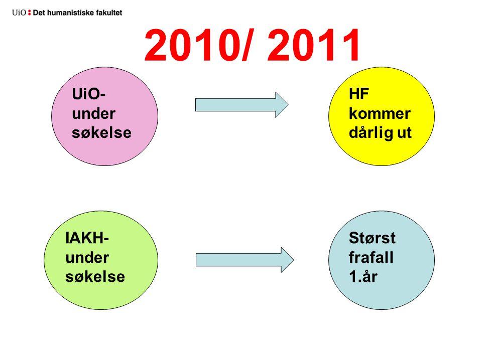2010/ 2011 HF kommer dårlig ut UiO- under søkelse Størst frafall 1.år IAKH- under søkelse