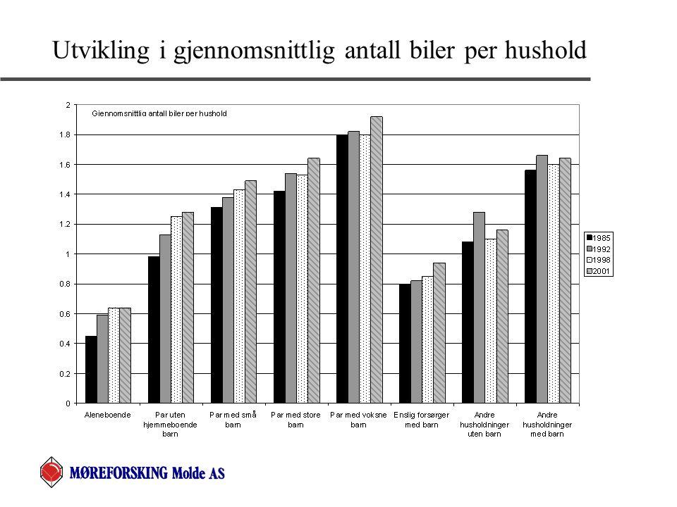 Utvikling i gjennomsnittlig antall biler per hushold