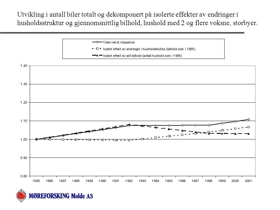 Utvikling i antall biler totalt og dekomponert på isolerte effekter av endringer i husholdsstruktur og gjennomsnittlig bilhold, hushold med 2 og flere