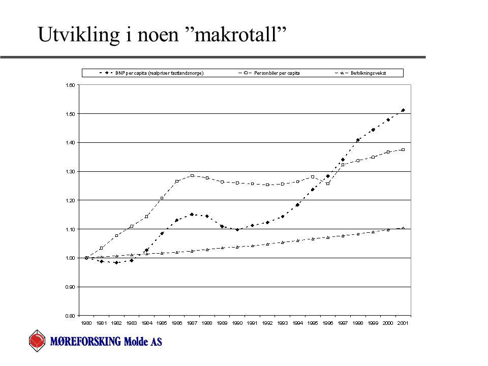 Kombinering av data fra de to kilder  Siden årstallene for FoBene og RVUene ikke er sammenfallende er dataene fra FoBene interpolert mellom 1980 og 1990 og mellom 1990 og 2001 (dette kan påvirke resultatene av analysen)  Antall biler i et geografisk område g (= Storbyer, mindre bykommuner eller landet for øvrig) et gitt årstall t, (= 1985, 1992, 1998 eller 2001), disponert av hushold h, skrives: AB ght = AHH ght * GBH ght,  Dekomponert effekt av husholdsendringer: AB ght |GBH gh1985 = AHH ght * GBH gh1985  Dekomponert effekt av endringer i bilhold (bl.a.