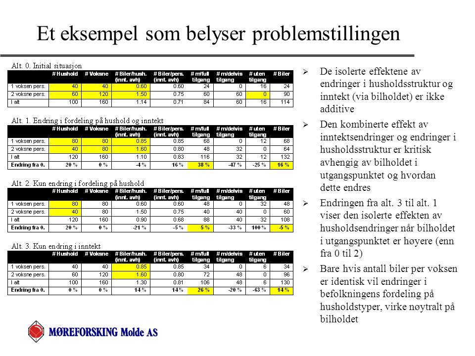 Et eksempel som belyser problemstillingen  De isolerte effektene av endringer i husholdsstruktur og inntekt (via bilholdet) er ikke additive  Den ko