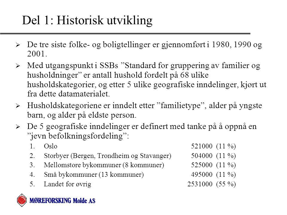 """Del 1: Historisk utvikling  De tre siste folke- og boligtellinger er gjennomført i 1980, 1990 og 2001.  Med utgangspunkt i SSBs """"Standard for gruppe"""