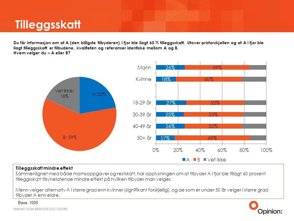 INNSIKT SOM BRINGER DEG VIDERE Tilleggsskatt Du får informasjon om at A (den billigste tilbyderen) i fjor ble ilagt 60 % tilleggsskatt.