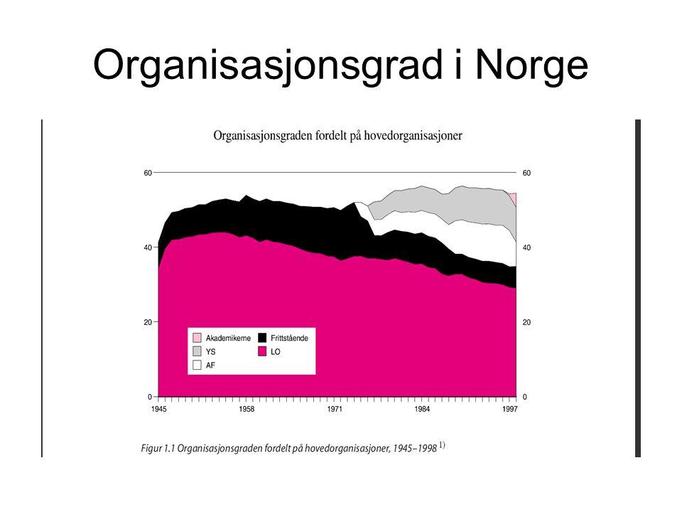 Organisasjonsgrad i Norge