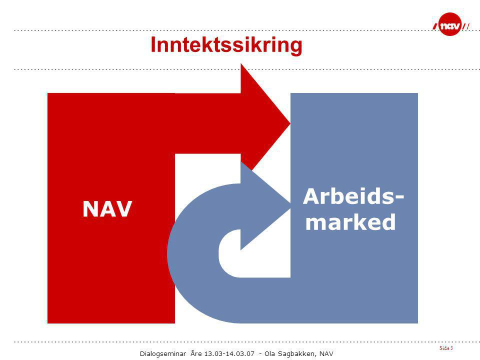 Dialogseminar Åre 13.03-14.03.07 - Ola Sagbakken, NAV Side 3 Inntektssikring NAV Arbeids- marked