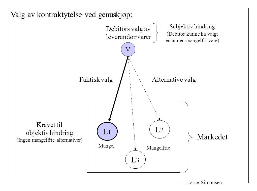 Lasse Simonsen V Valg av kontraktytelse ved genuskjøp: L1L1 L3L3 L2L2 Markedet Faktisk valgAlternative valg Kravet til objektiv hindring (Ingen mangel