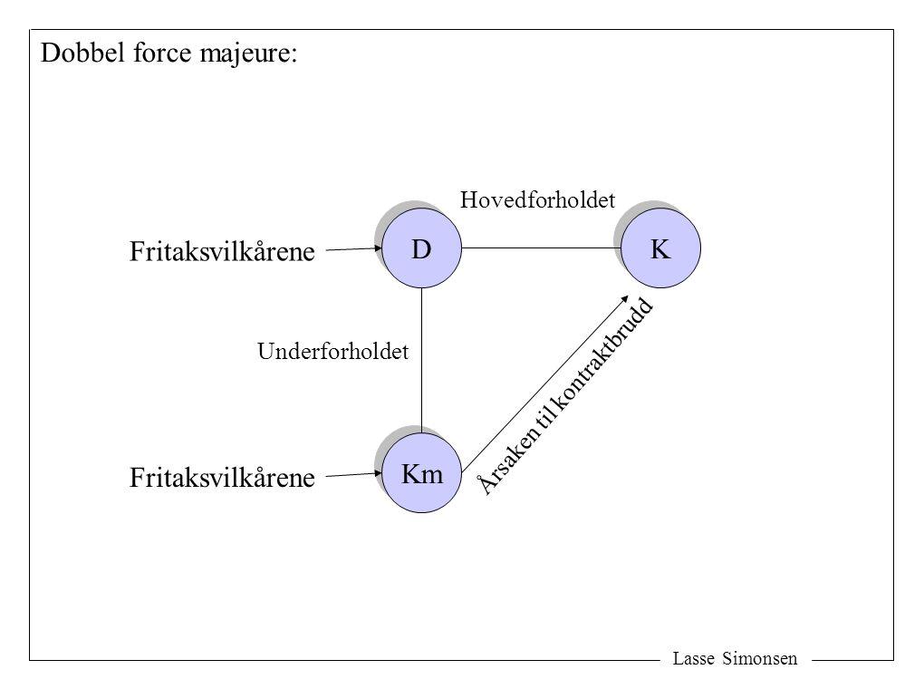 Lasse Simonsen D D K K Km Årsaken til kontraktbrudd Hovedforholdet Fritaksvilkårene Dobbel force majeure: Underforholdet