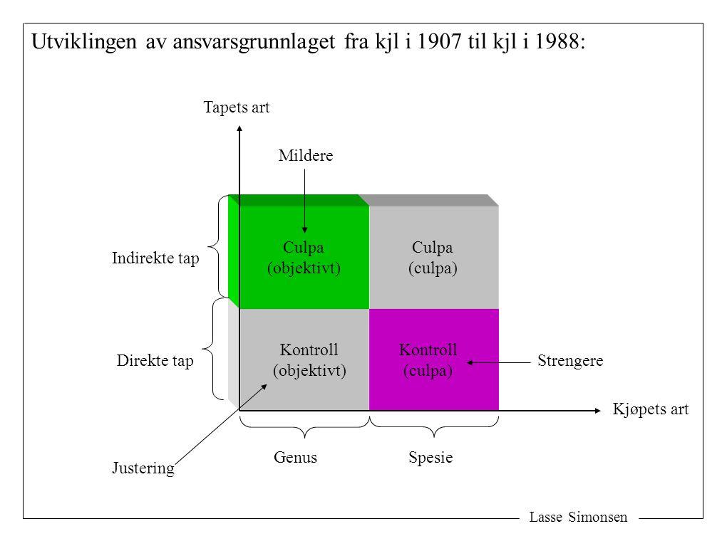 Lasse Simonsen Utviklingen av ansvarsgrunnlaget fra kjl i 1907 til kjl i 1988: Tapets art Kjøpets art Direkte tap Indirekte tap GenusSpesie Culpa (objektivt) Kontroll (culpa) Kontroll (objektivt) Culpa (culpa) Mildere Strengere Justering