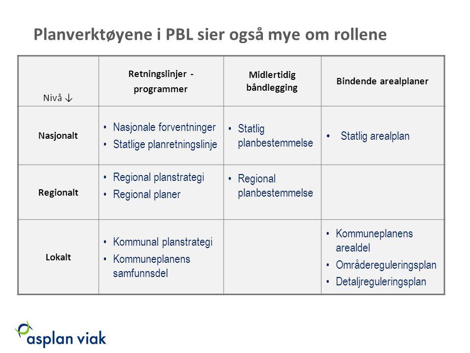 Planverktøyene i PBL sier også mye om rollene Nivå ↓ Retningslinjer - programmer Midlertidig båndlegging Bindende arealplaner Nasjonalt Nasjonale forv