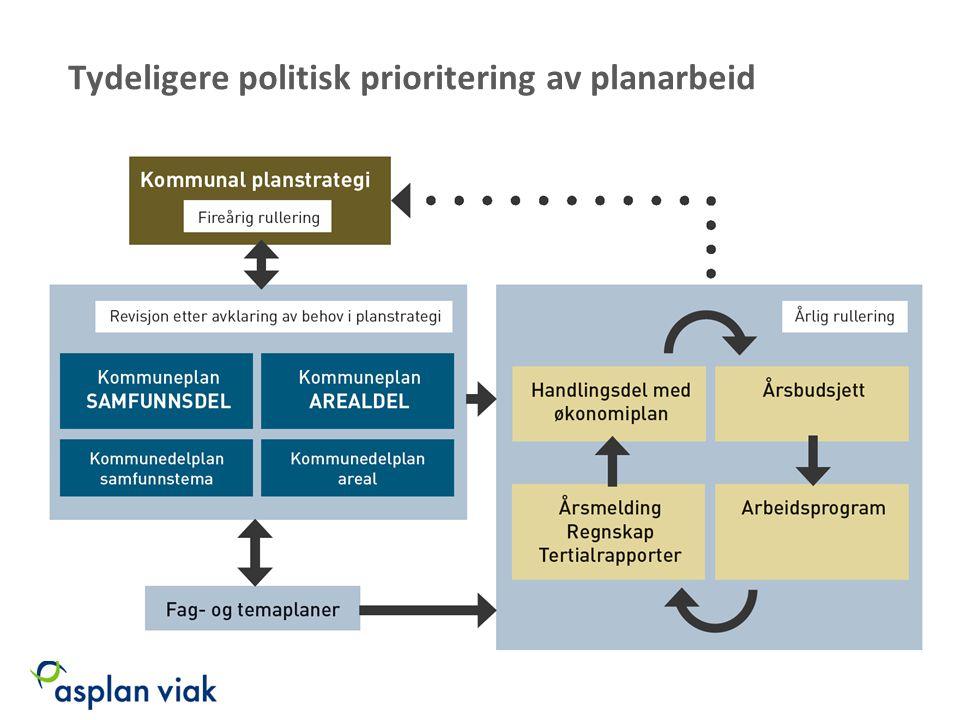 Tydeligere politisk prioritering av planarbeid