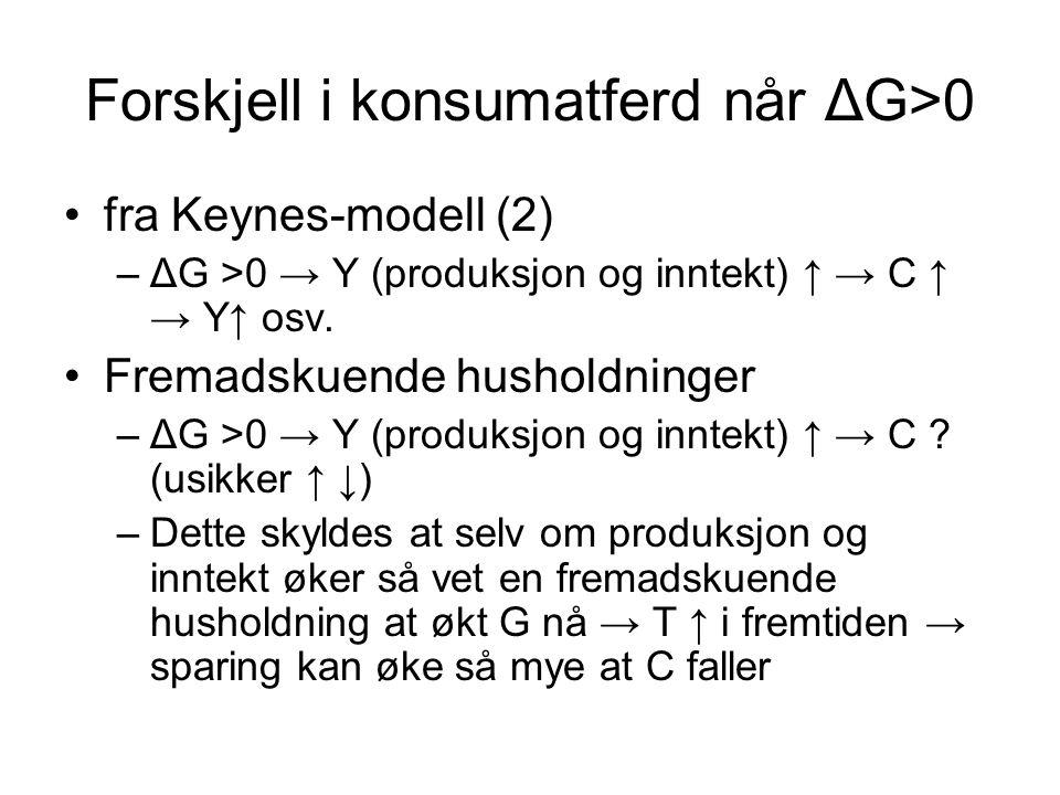Forskjell i konsumatferd når ΔG>0 fra Keynes-modell (2) –ΔG >0 → Y (produksjon og inntekt) ↑ → C ↑ → Y↑ osv.