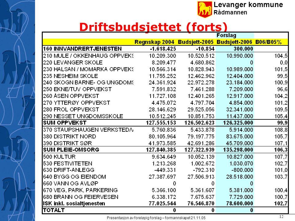 Levanger kommune Rådmannen Presentasjon av foreløpig forslag – formannskapet 21.11.05 12 Driftsbudsjettet (forts)